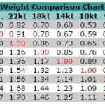 Weight Comparison Chart