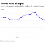 Debeers Cutting Diamond Prices Up to %9 as Worldwide Demand Falls