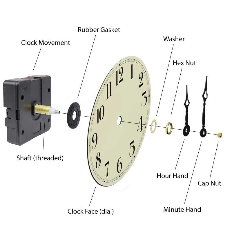 Worksheets Parts Of A Clock quartz clock diagram movement parts diagram