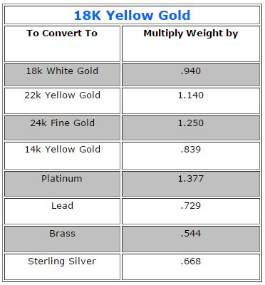 Gold Conversion Chart June 2020