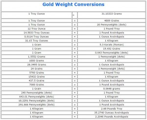 Gold Weight Conversions Converting Troy Ounces To Grams