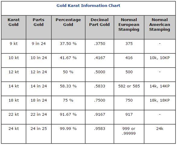 12 karat gold percentage