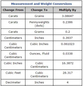 weight measurement chart