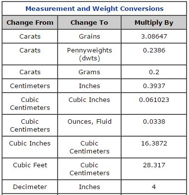 measurement and weight conversion chart