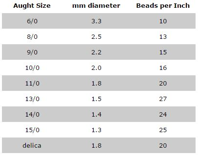 Seed bead size chart sizes of seed beads esslinger seed bead size chart sizes of seed beads esslinger esslinger watchmaker supplies blog greentooth Choice Image
