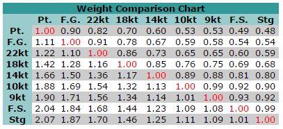Jewelry making repair esslinger watchmaker supplies blog weight comparison chart greentooth Choice Image